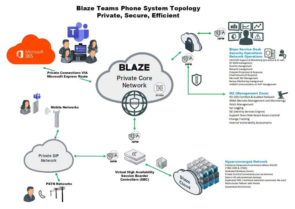Blaze Teams Phone System Topology : Private, Secure, Efficient