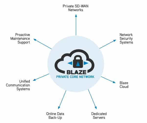 Blaze offers a wide range of IT and Network managed services