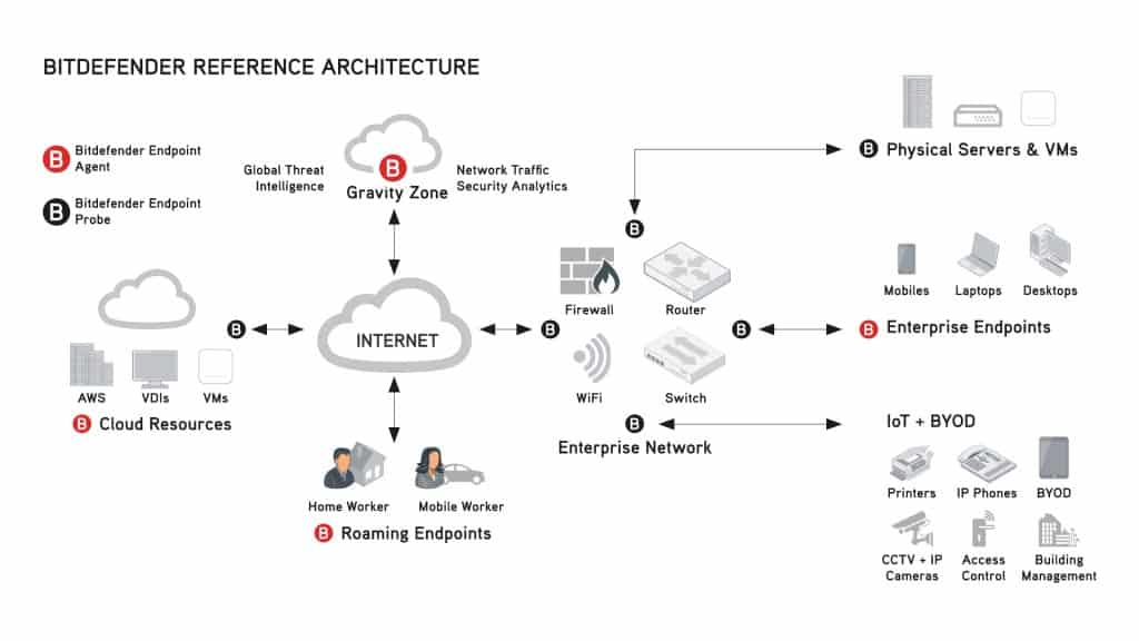 Bitdefender Reference Architecture diagram