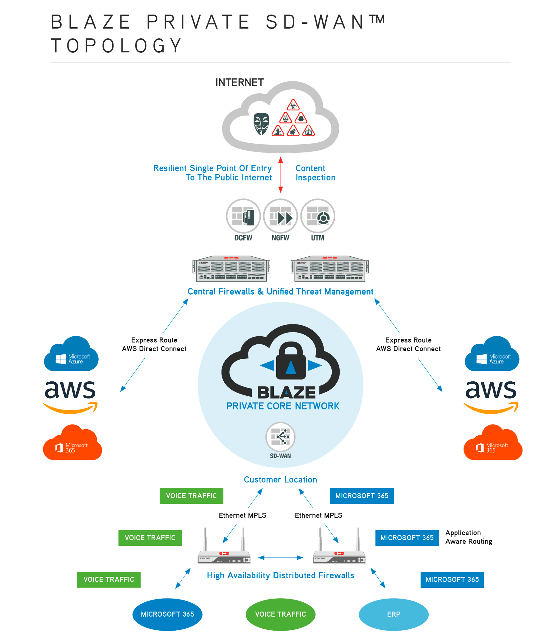 Blaze Private SD_WAN topology diagram