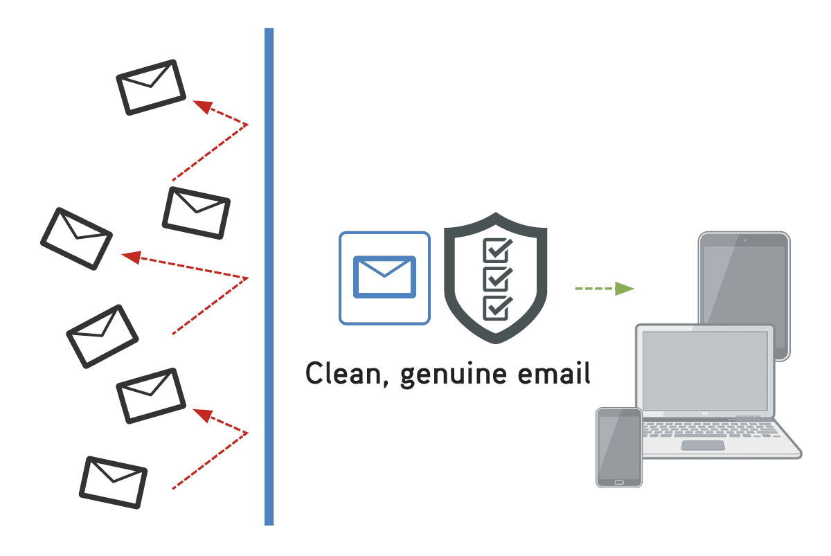 Blaze Screen Email Filtering and Security
