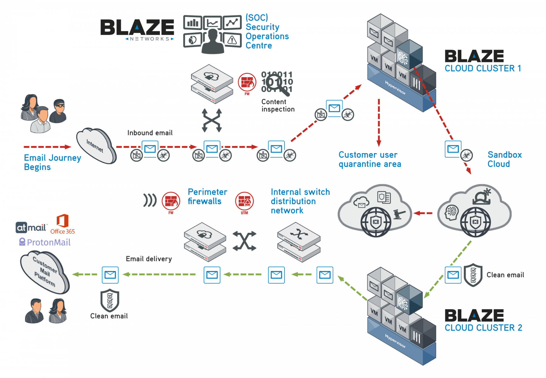 Blaze Screen email security diagram