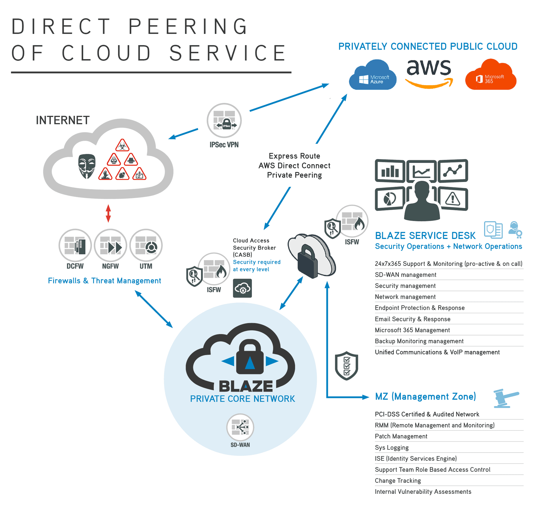 Blaze's secure method of Direct Peering for Cloud Services
