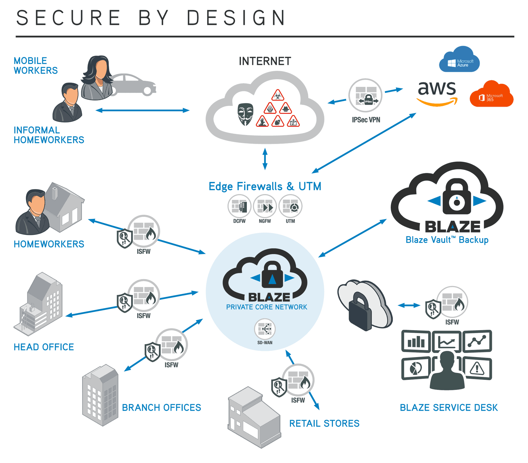 Diagram which shows that Blaze builds networks which are secure by design, based around the Blaze Private Core Network.